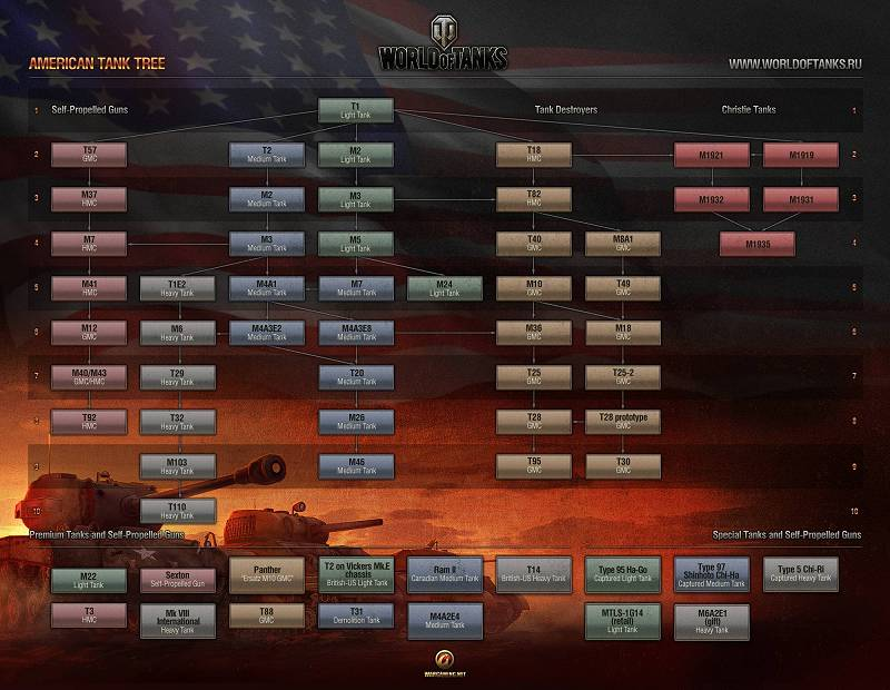 American Tech Tree - World of Tanks