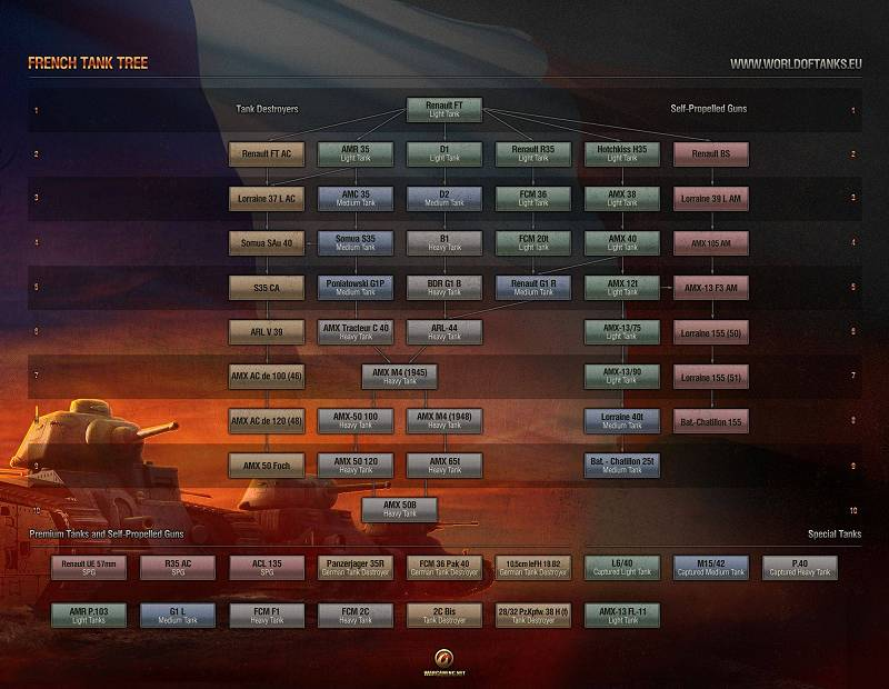 French Tech Tree - World of Tanks