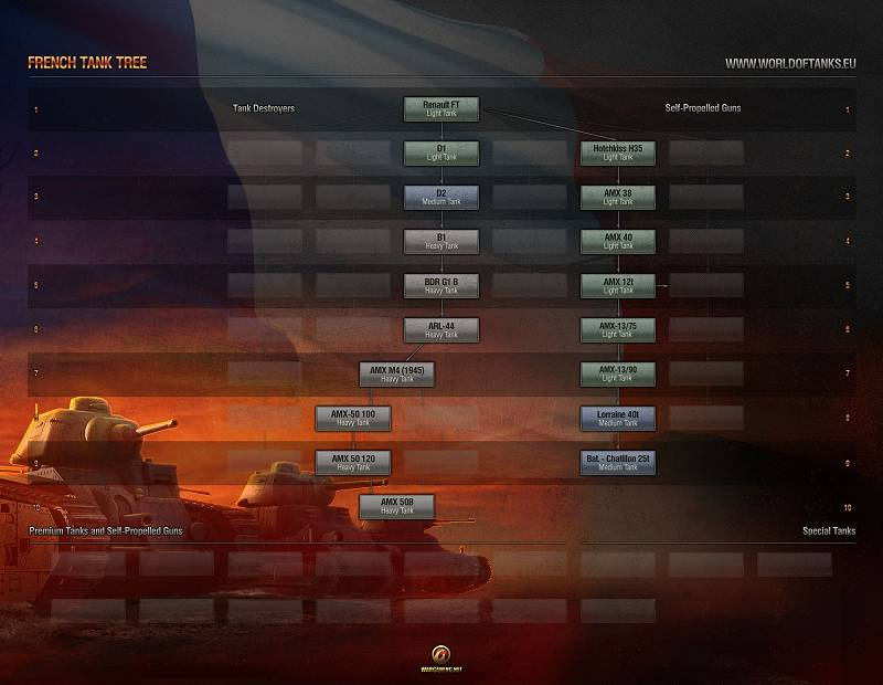 French Release Tech Tree - World of Tanks