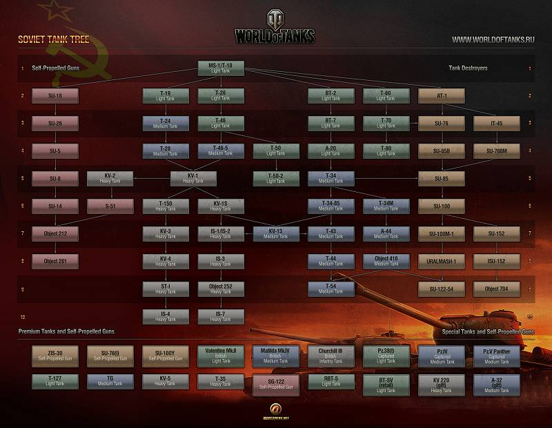 Soviet Tech Tree - World of Tanks